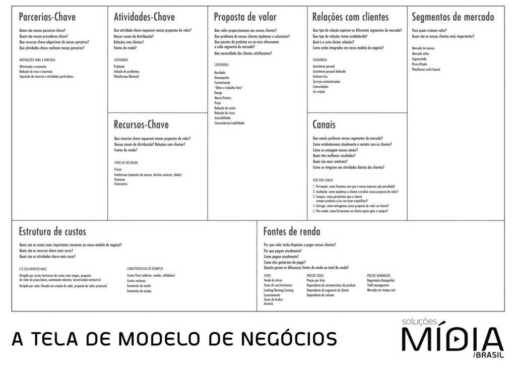 Design Thinking e Canvas