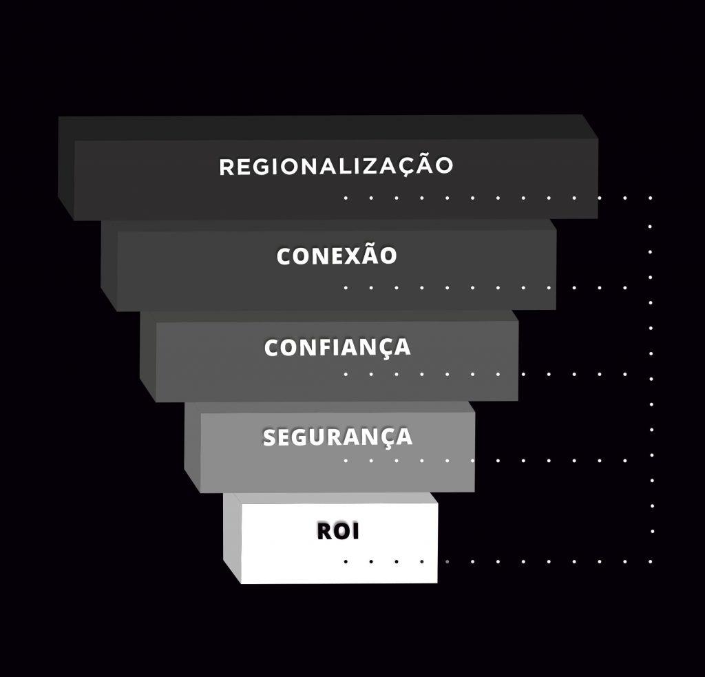 Funil Regionalização